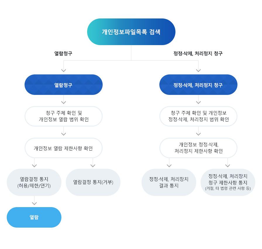 개인정보 열람, 정정·삭제, 처리 정지 청구 절차